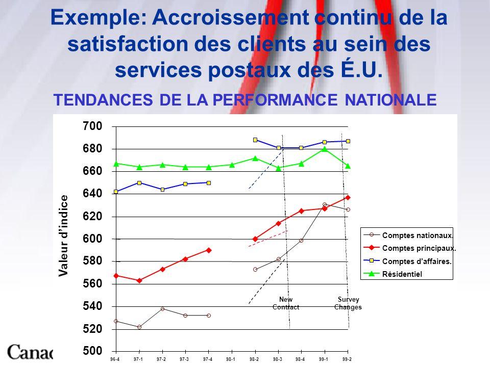 9 Exemple: Accroissement continu de la satisfaction des clients au sein des services postaux des É.U.