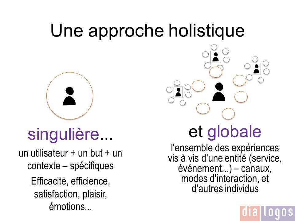 Une approche holistique singulière... un utilisateur + un but + un contexte – spécifiques Efficacité, efficience, satisfaction, plaisir, émotions... e