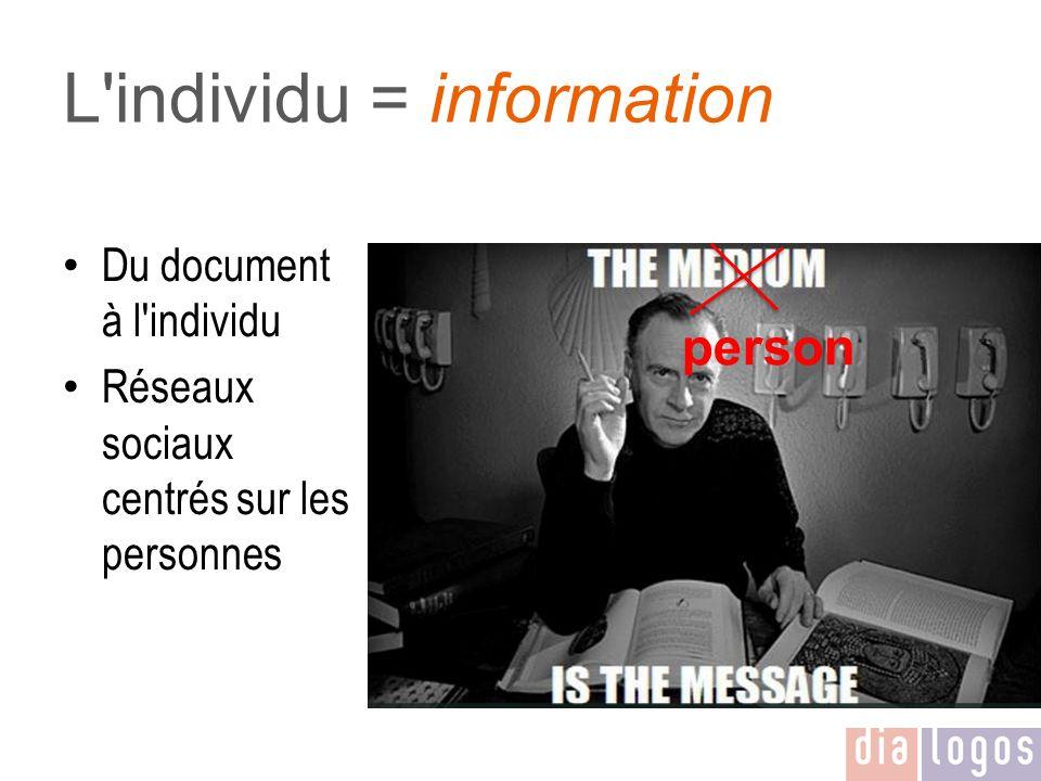 L'individu = information Du document à l'individu Réseaux sociaux centrés sur les personnes person