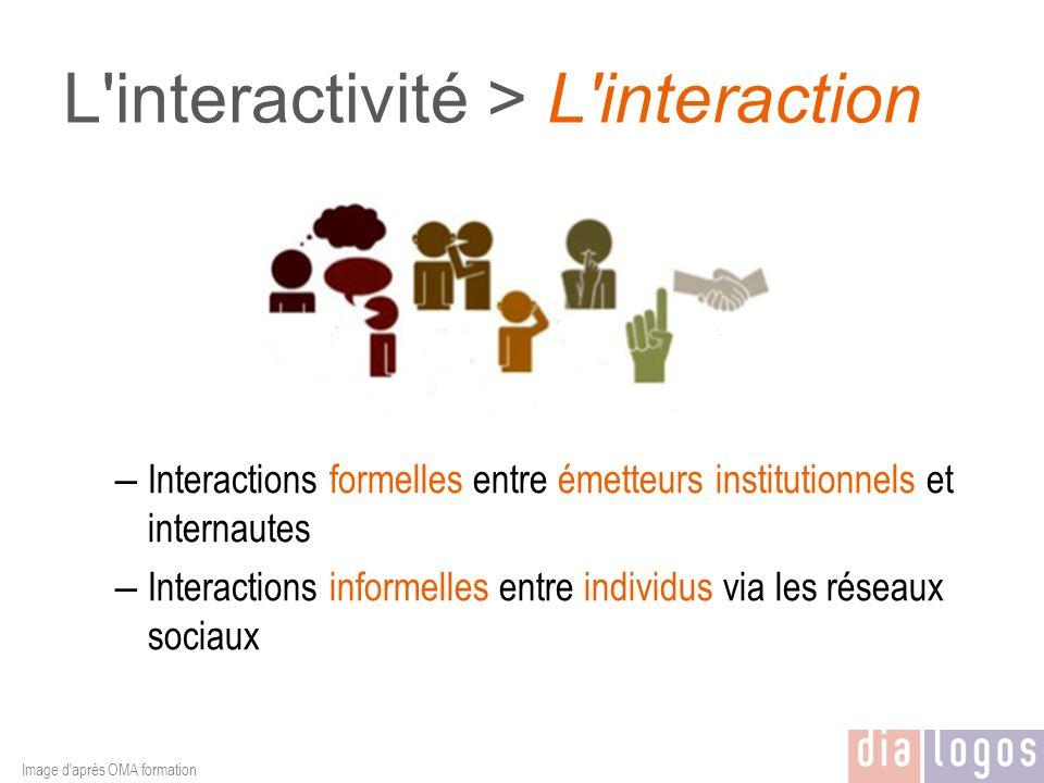 L'interactivité > L'interaction – Interactions formelles entre émetteurs institutionnels et internautes – Interactions informelles entre individus via