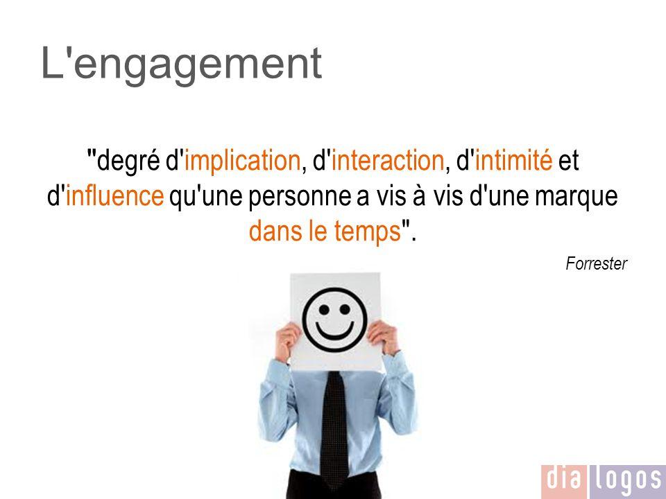 La qualité et la visibilité de l engagement des internautes sont au cœur de la réussite d une stratégie d utilisation des medias sociaux