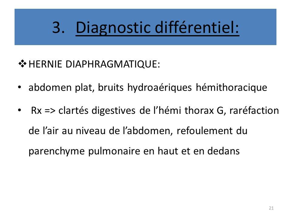 3.Diagnostic différentiel: HERNIE DIAPHRAGMATIQUE: abdomen plat, bruits hydroaériques hémithoracique Rx => clartés digestives de lhémi thorax G, raréf