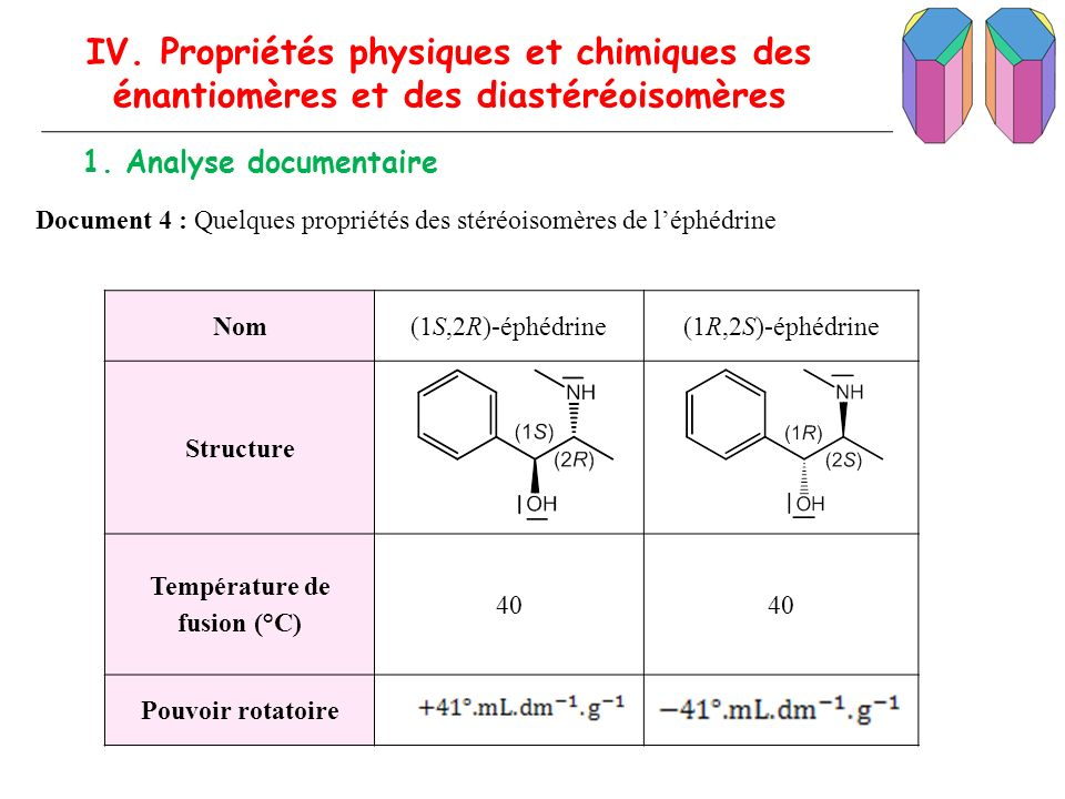 IV. Propriétés physiques et chimiques des énantiomères et des diastéréoisomères 1. Analyse documentaire Document 4 : Quelques propriétés des stéréoiso