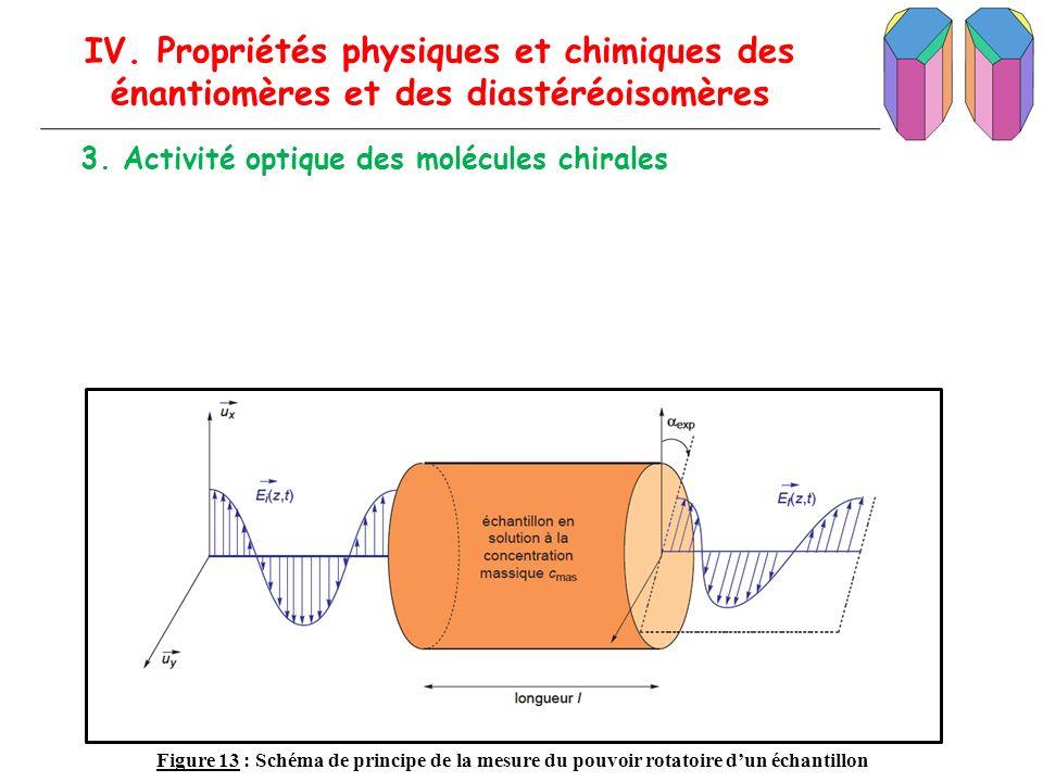 IV. Propriétés physiques et chimiques des énantiomères et des diastéréoisomères 3. Activité optique des molécules chirales Figure 13 : Schéma de princ