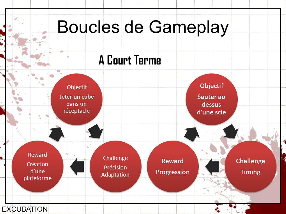 Boucles de Gameplay EXCUBATION A Court Terme Objectif Jeter un cube dans un réceptacle Challenge Précision Adaptation Reward Création dune plateforme