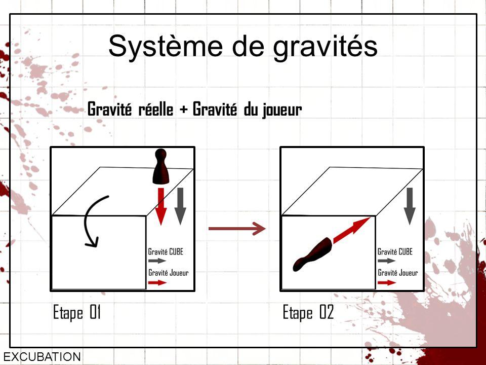Système de gravités EXCUBATION Gravité réelle + Gravité du joueur Etape 01Etape 02