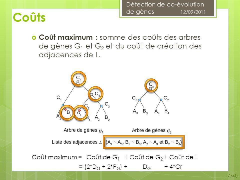 Détection de co-évolution de gènes 12/09/2011 17/40 Coûts Coût maximum : somme des coûts des arbres de gènes G 1 et G 2 et du coût de création des adjacences de L.
