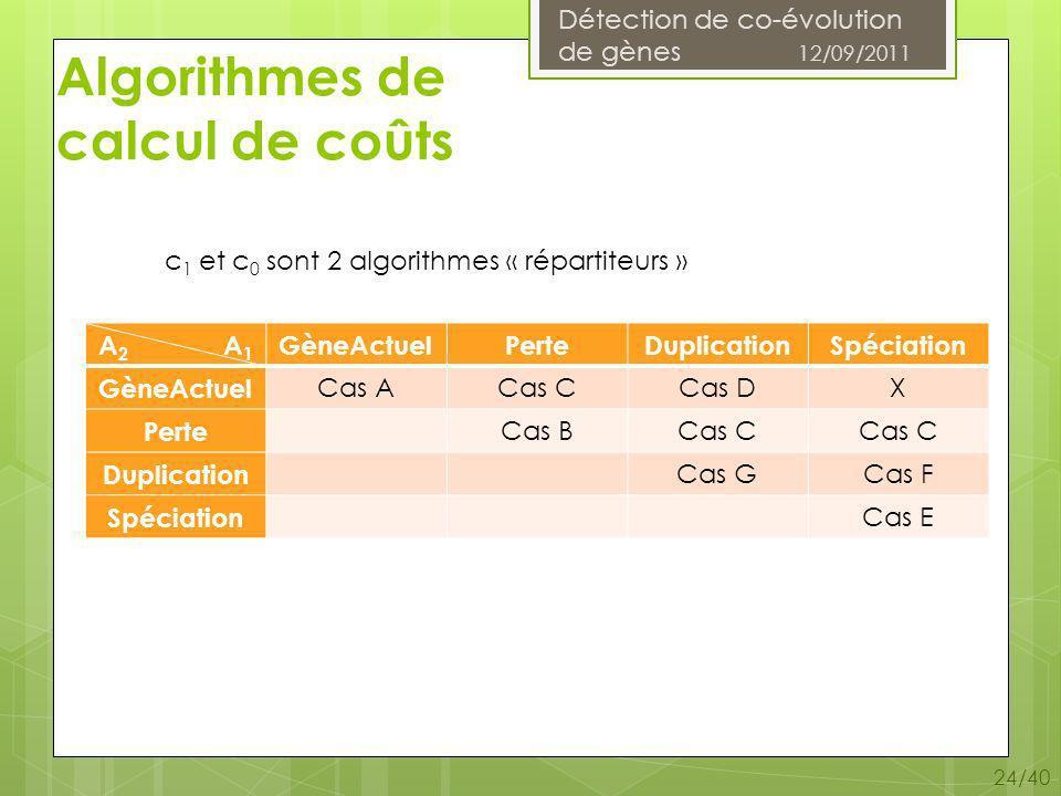 Détection de co-évolution de gènes 12/09/2011 24/40 Algorithmes de calcul de coûts A 2 A 1 GèneActuelPerteDuplicationSpéciation GèneActuel Cas ACas CCas DX Perte Cas BCas C Duplication Cas GCas F Spéciation Cas E c 1 et c 0 sont 2 algorithmes « répartiteurs »