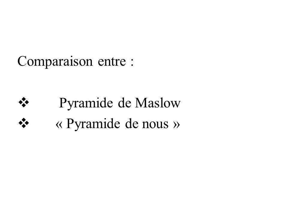 Comparaison entre : Pyramide de Maslow « Pyramide de nous »