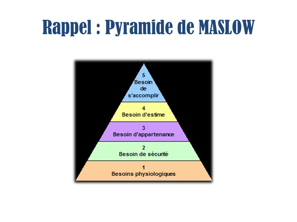 Rappel : Pyramide de MASLOW