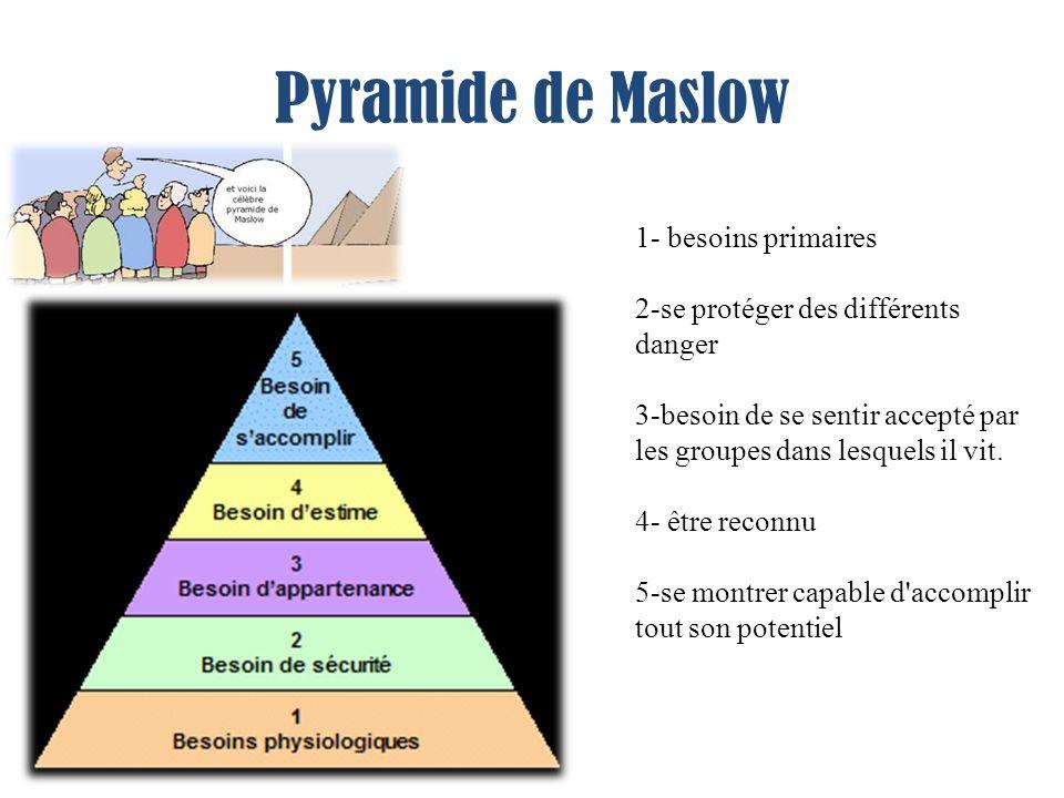 Pyramide de Maslow 1- besoins primaires 2-se protéger des différents danger 3-besoin de se sentir accepté par les groupes dans lesquels il vit.