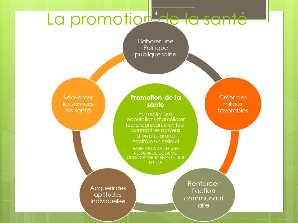 La promotion de la santé Promotion de la sante Permettre aux populations daméliorer leur propre sante en leur donnant les moyens dun plus grand contrô