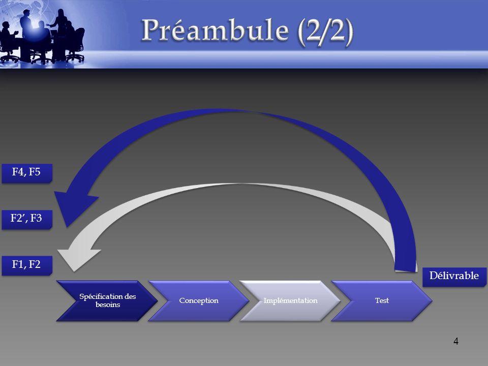 Spécification des besoins Conception Implémentation Test F1, F2 Délivrable F2, F3 F4, F5 4