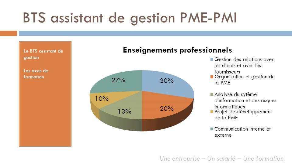 BTS assistant de gestion PME-PMI Le BTS assistant de gestion Les axes de formation Economie- Droit Management Culture générale Langue vivante Enseignements généraux Une entreprise – Un salarié – Une formation