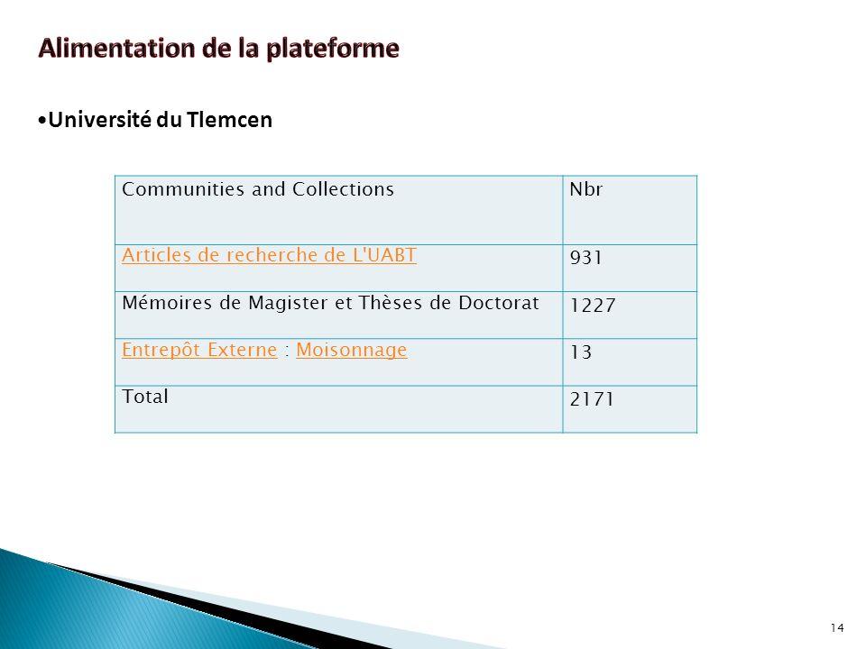 14 Communities and CollectionsNbr Articles de recherche de L'UABT 931 Mémoires de Magister et Thèses de Doctorat 1227 Entrepôt ExterneEntrepôt Externe