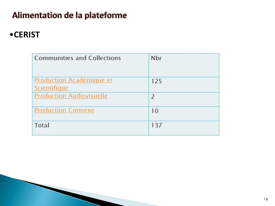 16 Communities and CollectionsNbr Production Académique et Scientifique 125 Production Audiovisuelle 2 Production Connexe 10 Total137 CERIST