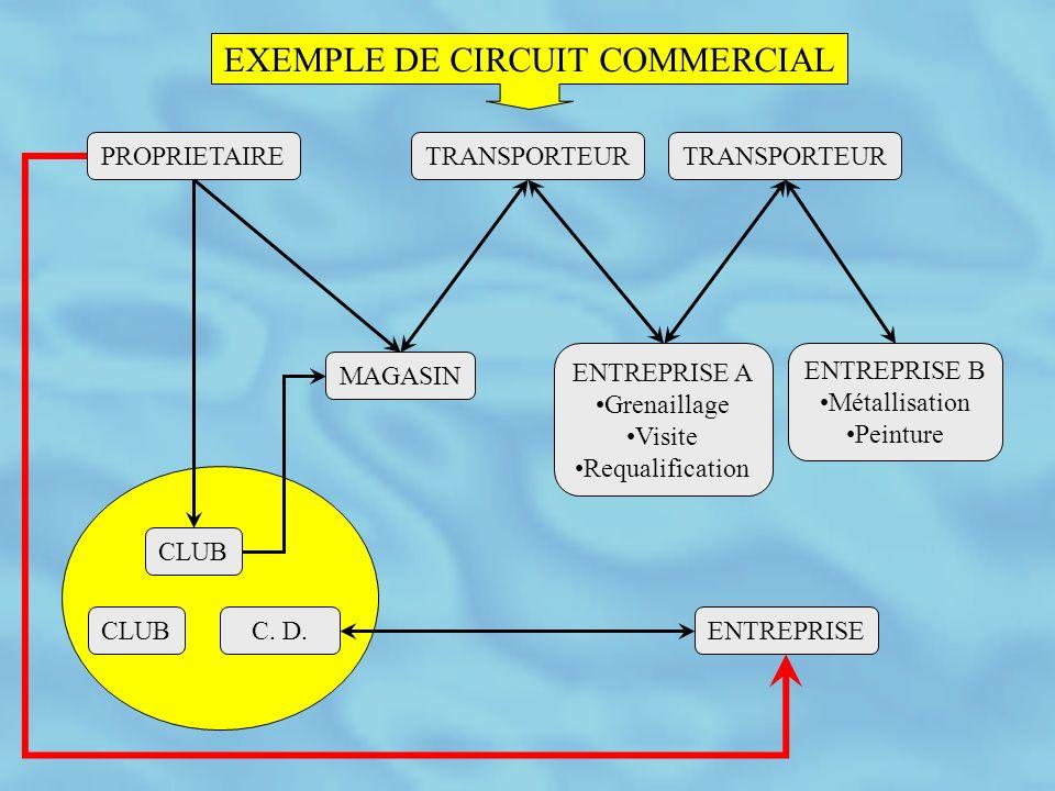 EXEMPLE DE CIRCUIT COMMERCIAL PROPRIETAIRETRANSPORTEUR CLUB C.