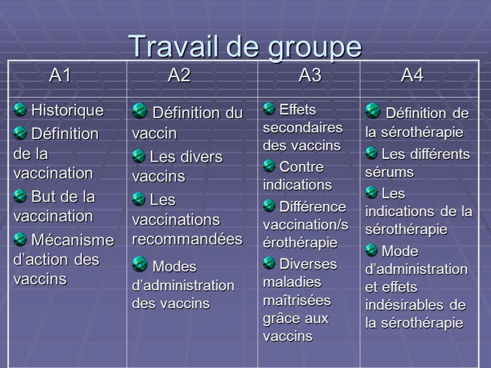 Travail de groupe A1 A1 A2 A2 A3 A3 A4 A4 Historique Historique Définition de la vaccination Définition de la vaccination But de la vaccination But de