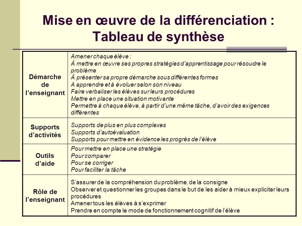 Mise en œuvre de la différenciation : Tableau de synthèse Démarche de lenseignant Supports dactivités Outils daide Rôle de lenseignant Amener chaque é