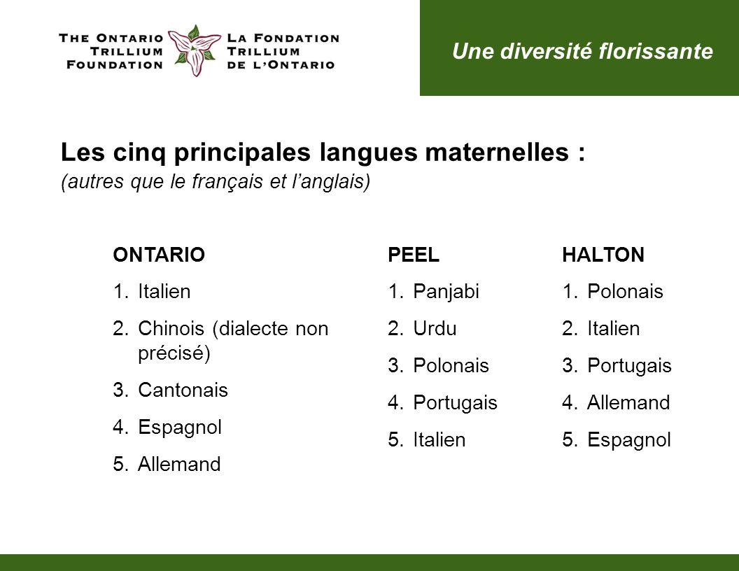 ONTARIO 1.Italien 2.Chinois (dialecte non précisé) 3.Cantonais 4.Espagnol 5.Allemand PEEL 1.Panjabi 2.Urdu 3.Polonais 4.Portugais 5.Italien HALTON 1.P