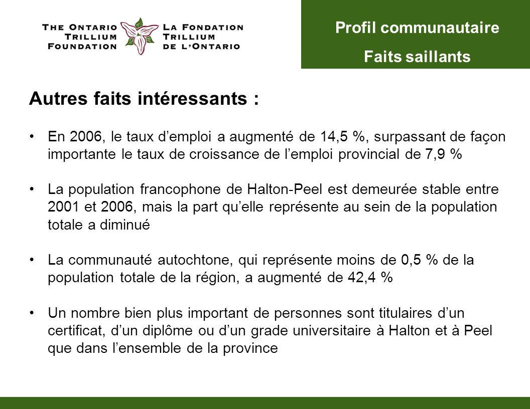 Autres faits intéressants : En 2006, le taux demploi a augmenté de 14,5 %, surpassant de façon importante le taux de croissance de lemploi provincial de 7,9 % La population francophone de Halton-Peel est demeurée stable entre 2001 et 2006, mais la part quelle représente au sein de la population totale a diminué La communauté autochtone, qui représente moins de 0,5 % de la population totale de la région, a augmenté de 42,4 % Un nombre bien plus important de personnes sont titulaires dun certificat, dun diplôme ou dun grade universitaire à Halton et à Peel que dans lensemble de la province Profil communautaire Faits saillants