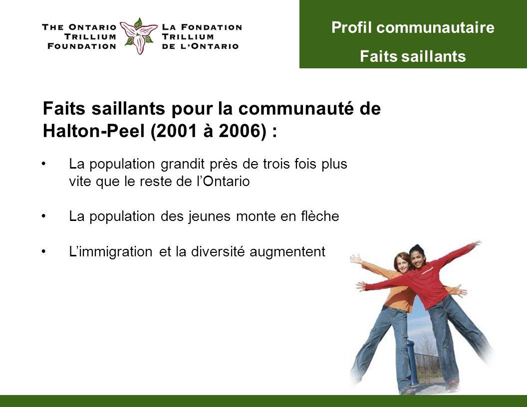La population grandit près de trois fois plus vite que le reste de lOntario La population des jeunes monte en flèche Limmigration et la diversité augmentent Profil communautaire Faits saillants Faits saillants pour la communauté de Halton-Peel (2001 à 2006) :