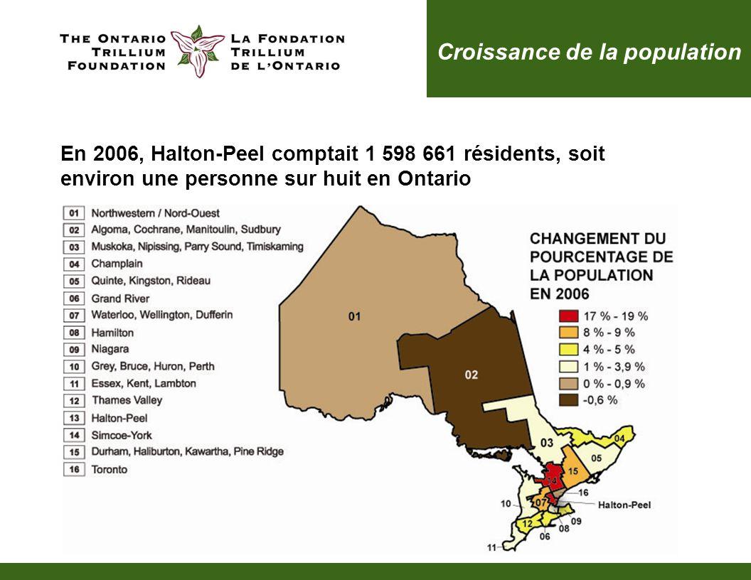 Croissance de la population En 2006, Halton-Peel comptait 1 598 661 résidents, soit environ une personne sur huit en Ontario