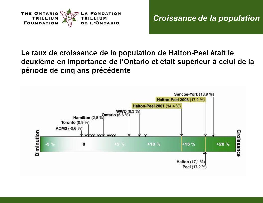 Croissance de la population Le taux de croissance de la population de Halton-Peel était le deuxième en importance de lOntario et était supérieur à celui de la période de cinq ans précédente