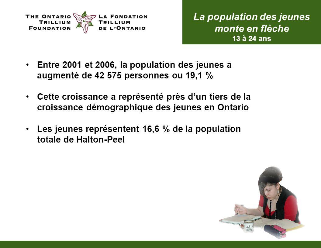 Entre 2001 et 2006, la population des jeunes a augmenté de 42 575 personnes ou 19,1 % Cette croissance a représenté près dun tiers de la croissance démographique des jeunes en Ontario Les jeunes représentent 16,6 % de la population totale de Halton-Peel La population des jeunes monte en flèche 13 à 24 ans