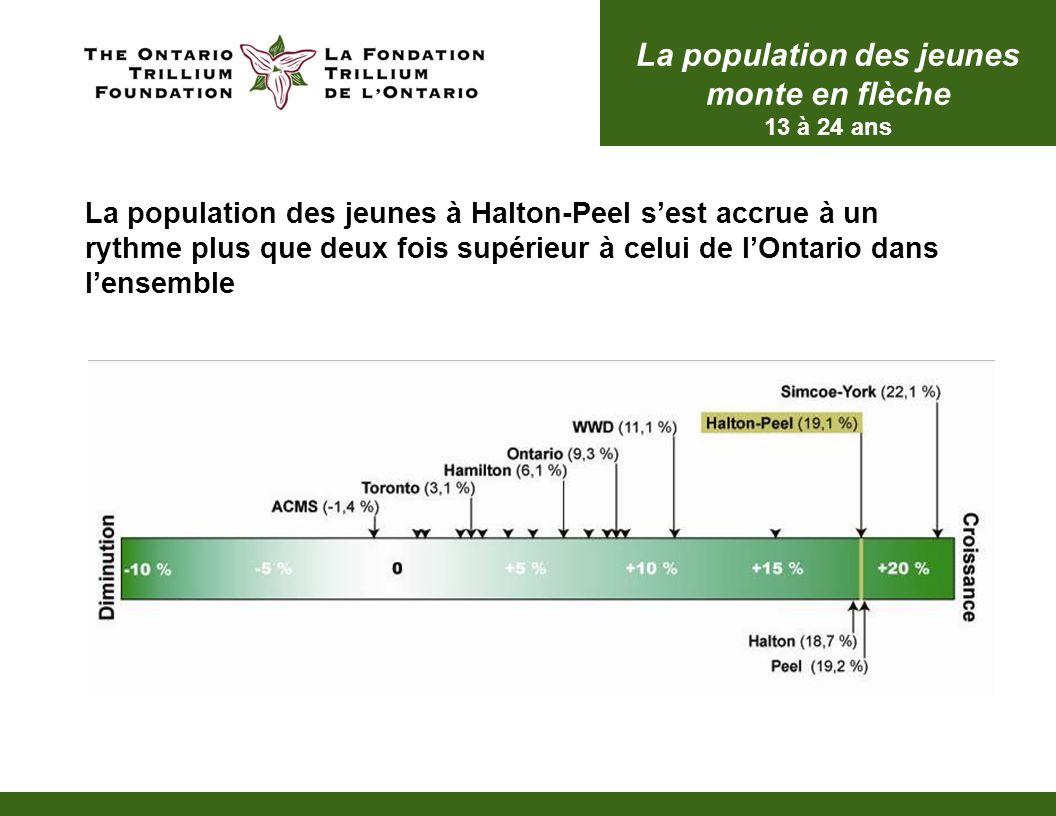 La population des jeunes à Halton-Peel sest accrue à un rythme plus que deux fois supérieur à celui de lOntario dans lensemble