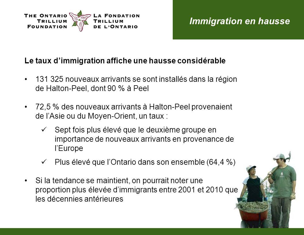 Immigration en hausse Le taux dimmigration affiche une hausse considérable 131 325 nouveaux arrivants se sont installés dans la région de Halton-Peel, dont 90 % à Peel 72,5 % des nouveaux arrivants à Halton-Peel provenaient de lAsie ou du Moyen-Orient, un taux : Sept fois plus élevé que le deuxième groupe en importance de nouveaux arrivants en provenance de lEurope Plus élevé que lOntario dans son ensemble (64,4 %) Si la tendance se maintient, on pourrait noter une proportion plus élevée dimmigrants entre 2001 et 2010 que les décennies antérieures