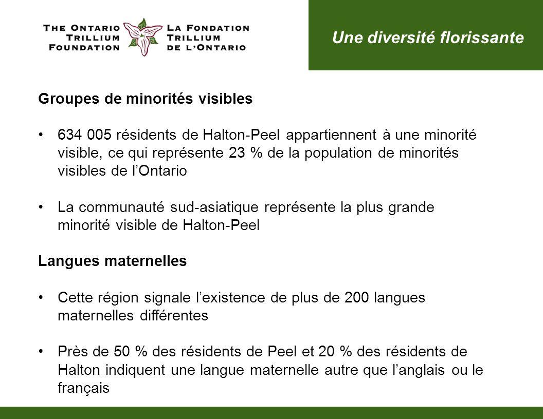 Groupes de minorités visibles 634 005 résidents de Halton-Peel appartiennent à une minorité visible, ce qui représente 23 % de la population de minorités visibles de lOntario La communauté sud-asiatique représente la plus grande minorité visible de Halton-Peel Langues maternelles Cette région signale lexistence de plus de 200 langues maternelles différentes Près de 50 % des résidents de Peel et 20 % des résidents de Halton indiquent une langue maternelle autre que langlais ou le français Une diversité florissante
