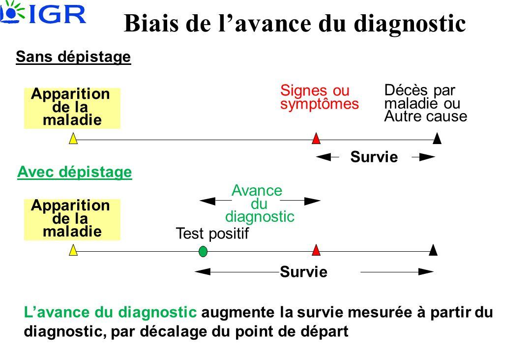 Biais de lavance du diagnostic Décès par maladie ou Autre cause Signes ou symptômes Sans dépistage Test positif Avec dépistage Avance du diagnostic Su