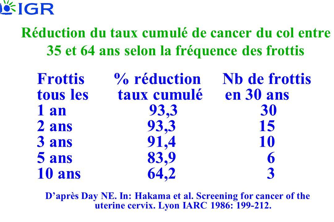 Réduction du taux cumulé de cancer du col entre 35 et 64 ans selon la fréquence des frottis Frottis % réduction Nb de frottis tous les taux cumulé en