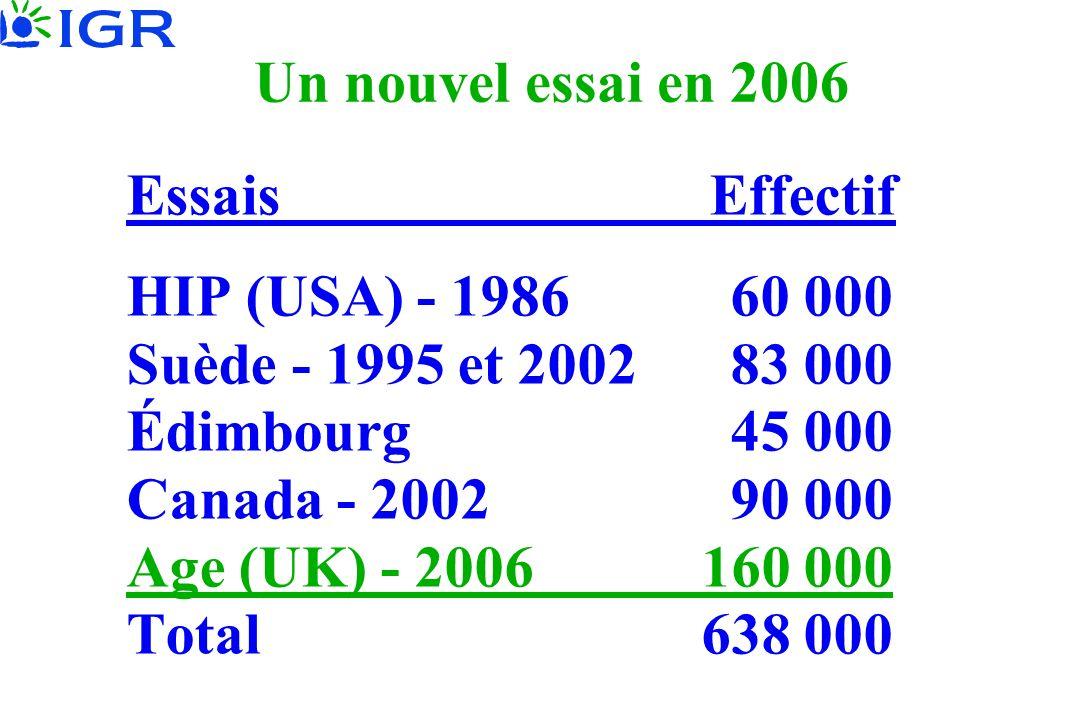 Un nouvel essai en 2006 Essais Effectif HIP (USA) - 1986 60 000 Suède - 1995 et 2002 83 000 Édimbourg 45 000 Canada - 2002 90 000 Age (UK) - 2006 160