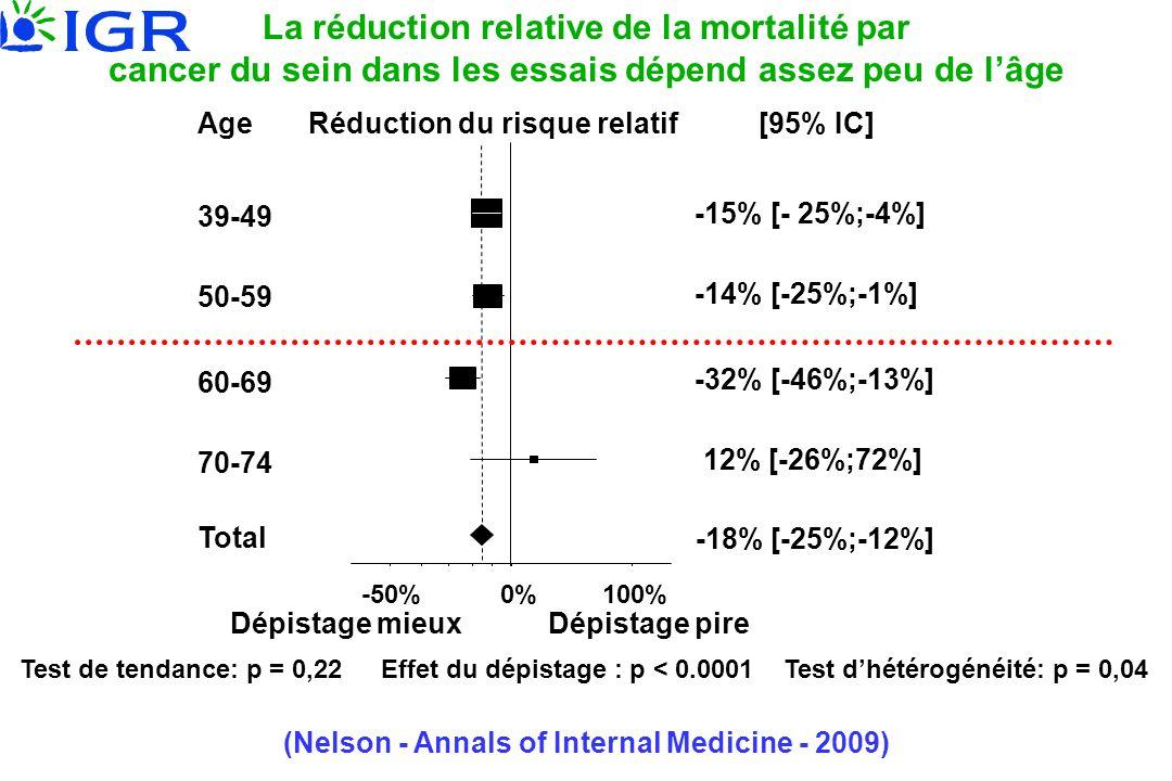 La réduction relative de la mortalité par cancer du sein dans les essais dépend assez peu de lâge 39-49 Age 50-59 60-69 70-74 Total Réduction du risqu