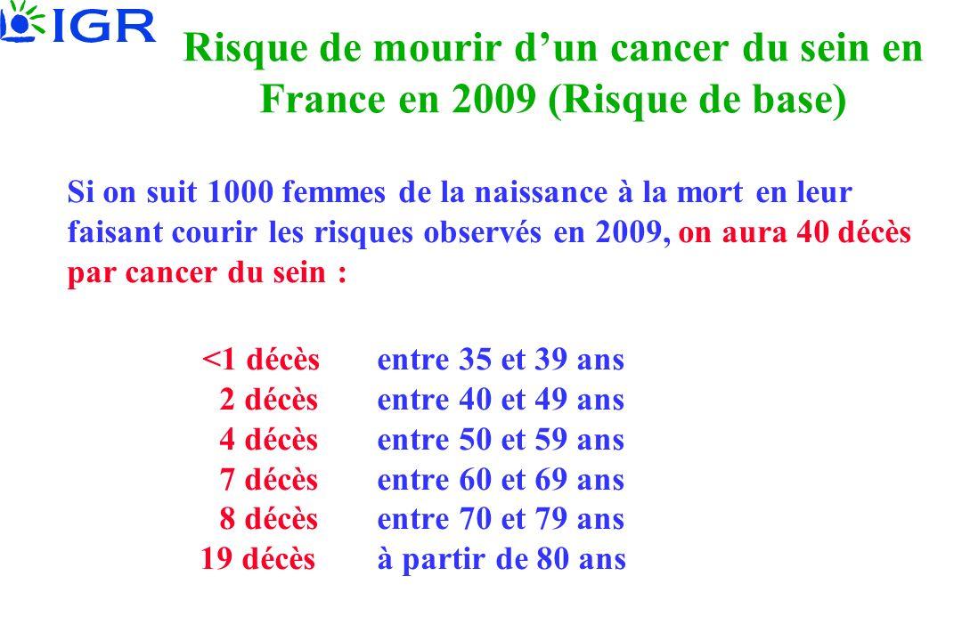Risque de mourir dun cancer du sein en France en 2009 (Risque de base) Si on suit 1000 femmes de la naissance à la mort en leur faisant courir les ris