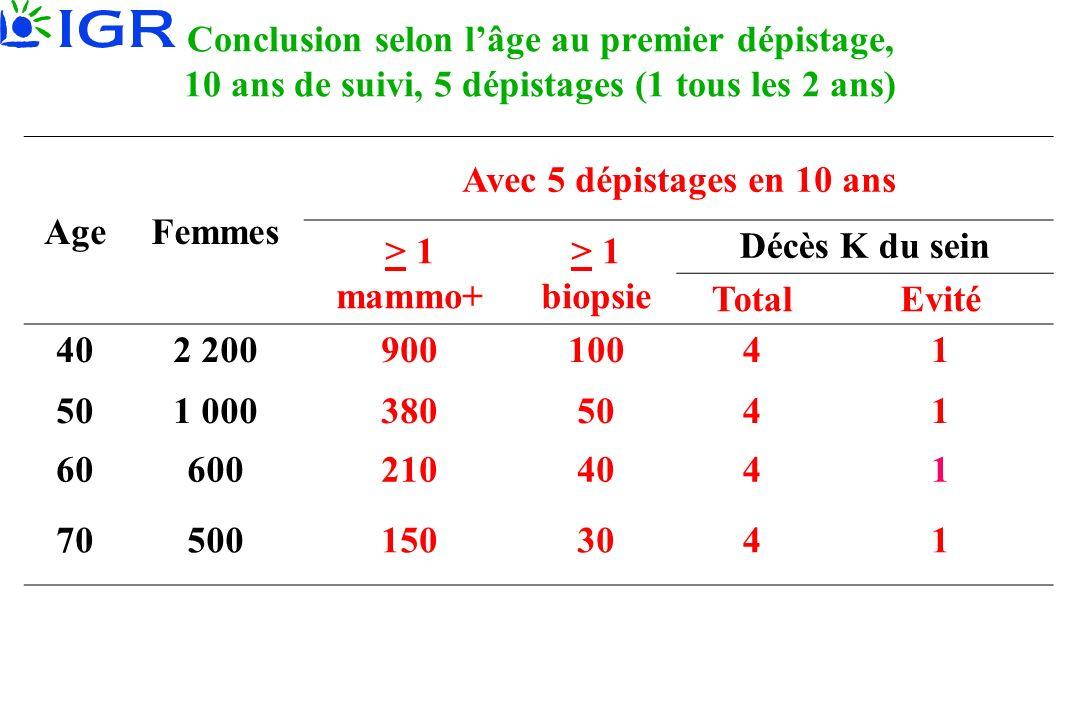Conclusion selon lâge au premier dépistage, 10 ans de suivi, 5 dépistages (1 tous les 2 ans) AgeFemmes Avec 5 dépistages en 10 ans > 1 mammo+ > 1 biop