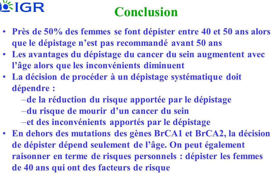 Conclusion Près de 50% des femmes se font dépister entre 40 et 50 ans alors que le dépistage nest pas recommandé avant 50 ans Les avantages du dépista