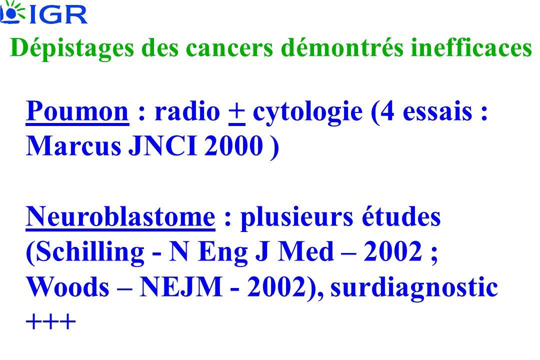 Dépistages des cancers démontrés inefficaces Poumon : radio + cytologie (4 essais : Marcus JNCI 2000 ) Neuroblastome : plusieurs études (Schilling - N
