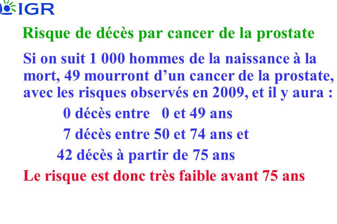 Risque de décès par cancer de la prostate Si on suit 1 000 hommes de la naissance à la mort, 49 mourront dun cancer de la prostate, avec les risques o