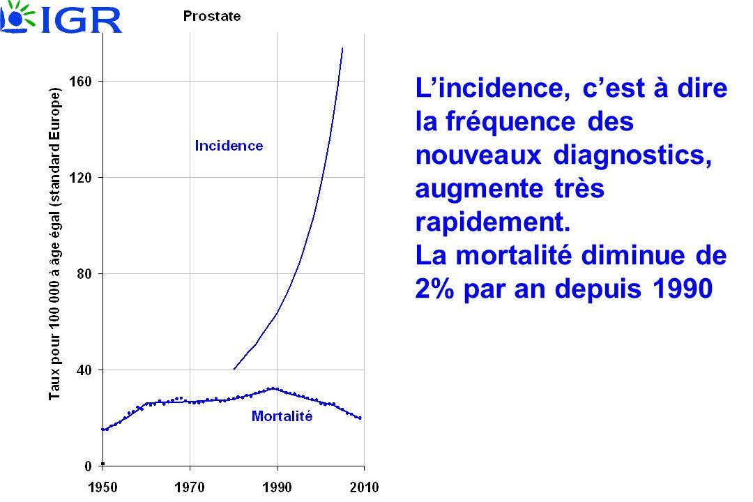 Lincidence, cest à dire la fréquence des nouveaux diagnostics, augmente très rapidement. La mortalité diminue de 2% par an depuis 1990