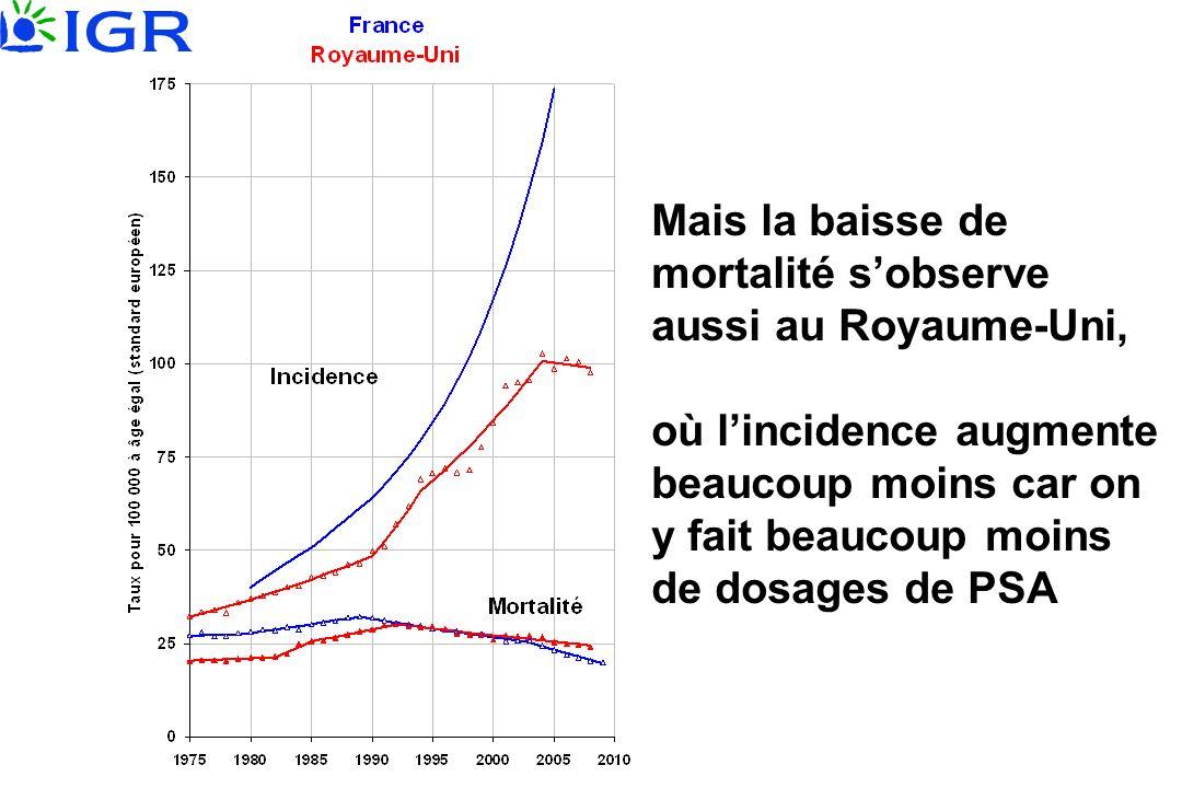 Mais la baisse de mortalité sobserve aussi au Royaume-Uni, où lincidence augmente beaucoup moins car on y fait beaucoup moins de dosages de PSA