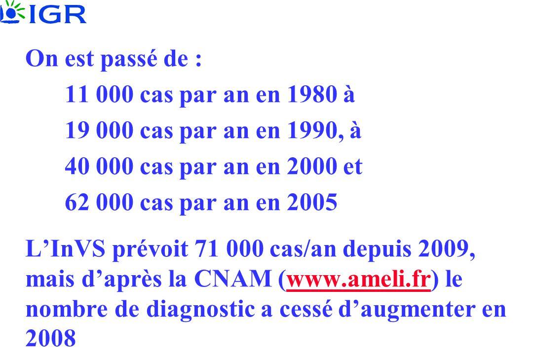 On est passé de : 11 000 cas par an en 1980 à 19 000 cas par an en 1990, à 40 000 cas par an en 2000 et 62 000 cas par an en 2005 LInVS prévoit 71 000