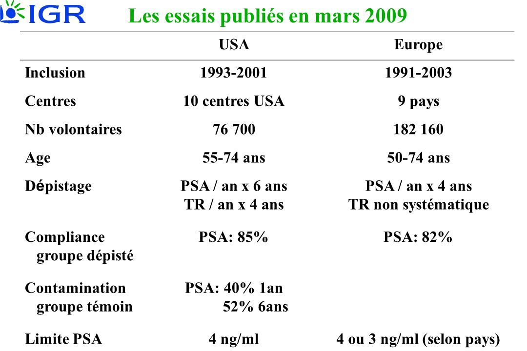 USAEurope Inclusion1993-20011991-2003 Centres10 centres USA9 pays Nb volontaires76 700182 160 Age55-74 ans50-74 ans D é pistage PSA / an x 6 ans TR /
