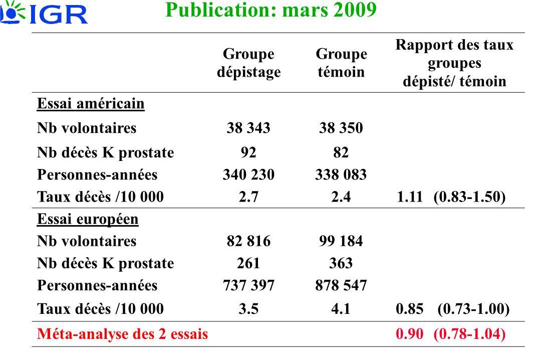 Publication: mars 2009 Groupe dépistage Groupe témoin Rapport des taux groupes dépisté/ témoin Essai américain Nb volontaires38 34338 350 Nb décès K p