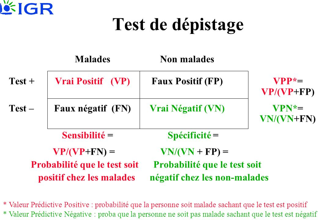 Test de dépistage MaladesNon malades Test +Vrai Positif (VP)Faux Positif (FP)VPP*= VP/(VP+FP) Test –Faux négatif (FN)Vrai Négatif (VN)VPN*= VN/(VN+FN)