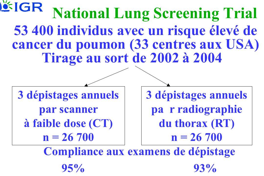 National Lung Screening Trial 53 400 individus avec un risque élevé de cancer du poumon (33 centres aux USA) Tirage au sort de 2002 à 2004 3 dépistage