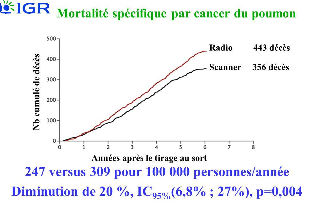 Mortalité spécifique par cancer du poumon 247 versus 309 pour 100 000 personnes/année Diminution de 20 %, IC 95% (6,8% ; 27%), p=0,004 Scanner 356 déc