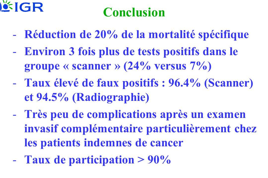 Conclusion -Réduction de 20% de la mortalité spécifique -Environ 3 fois plus de tests positifs dans le groupe « scanner » (24% versus 7%) -Taux élevé